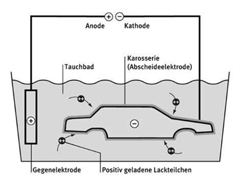 Elektrostatisches Lackieren Physik by Chemie Am Auto Lacke Und Klebstoffe