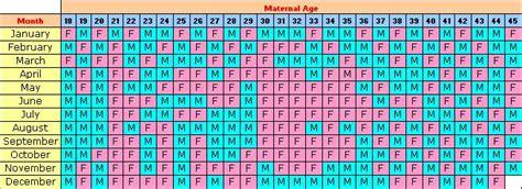 Pregnacy Calendar Pregnancy Calendar Weekly Calendar Template