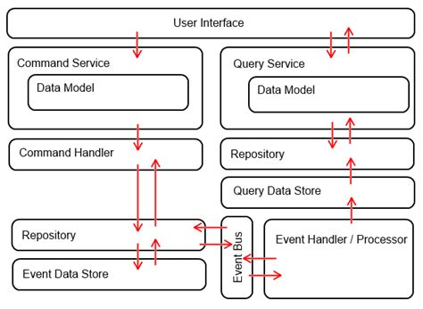event design pattern cqrs command query responsibility segregation design pattern