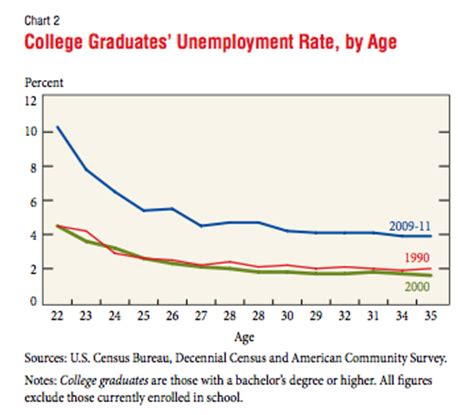 Unemployment Rate For Mba Graduates by The Unemployment Rate And Recent College Graduates