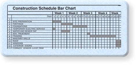 Construction Bar Chart Template construction project scheduling