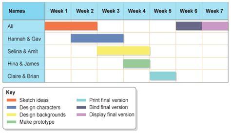 planning time charts bbc gcse bitesize planning charts