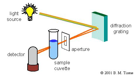 how a spectrophotometer works diagram this is a diagram of how the spectroscopy apparatus works