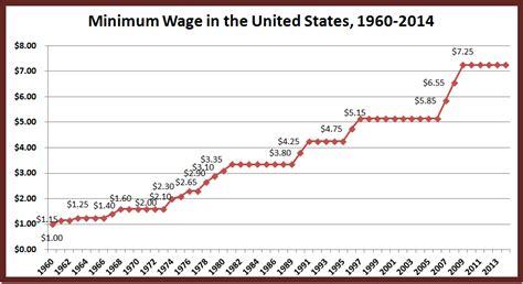 national minimum wage in us retiring s digest u s minimum wage since 1960