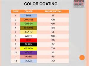 abbreviation for color optical fiber communication ftth