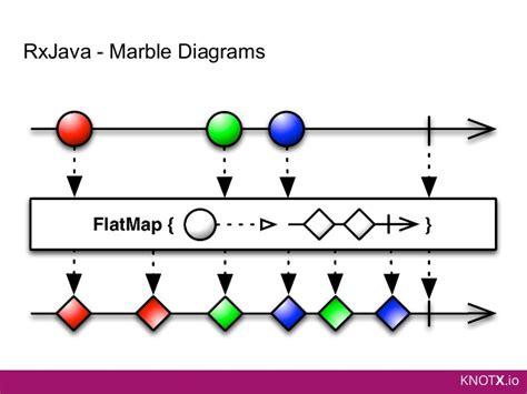 rxjava tutorial github knot x when vert x and rxjava meet