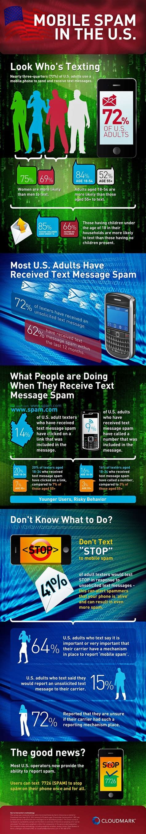 mobile spam 17 best images about infographics spam on