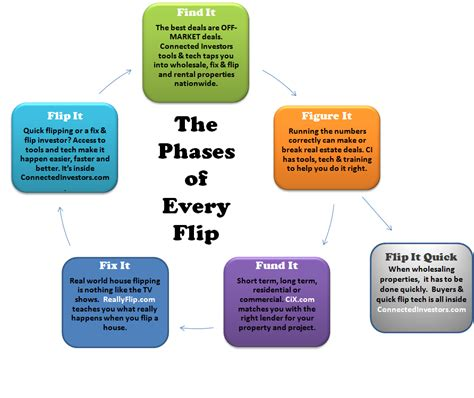 where to buy houses to flip flipping houses for a living the 5 phases of every flip