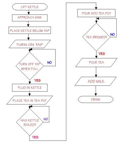 algorithm flowchart maker ask better questions algorithms for everyone rsa