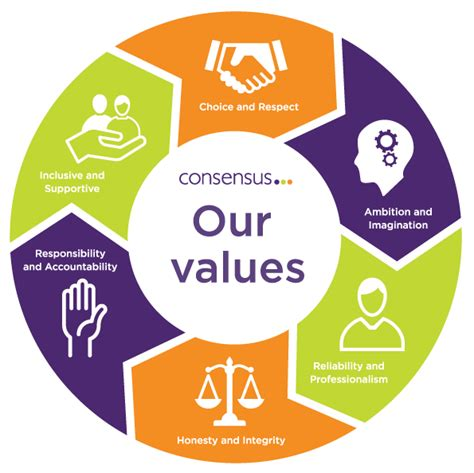 our values consensus support