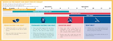 child seat in a child restraints a guide to car seats transport