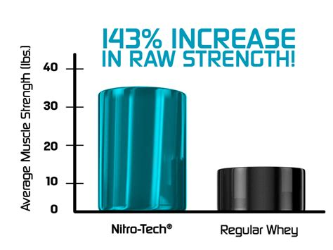 creatine vs protein nitro tech muscletech