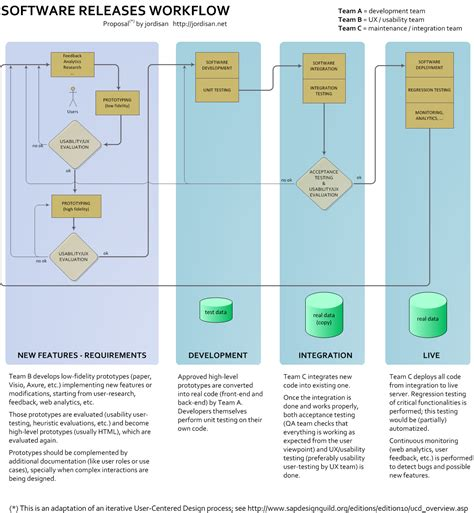 a process developing a new approach to living books an approach to an integrated software releases workflow