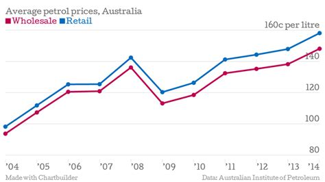average price of a new car in 2014 petrol price soars more at the ahead abc news