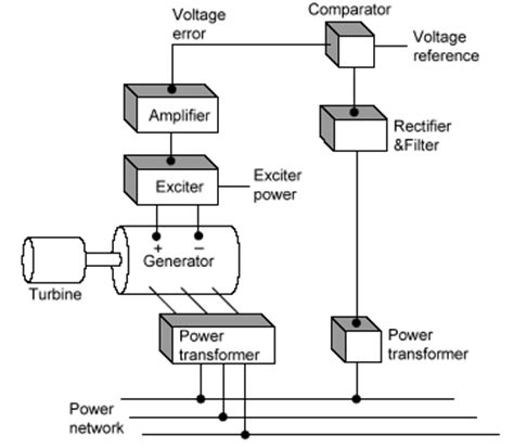 auto voltage regulator diagram pictures to pin on
