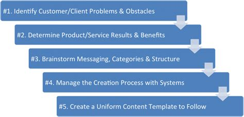how to create a marketing plan 8 steps overview case study 5 steps to create a killer content marketing