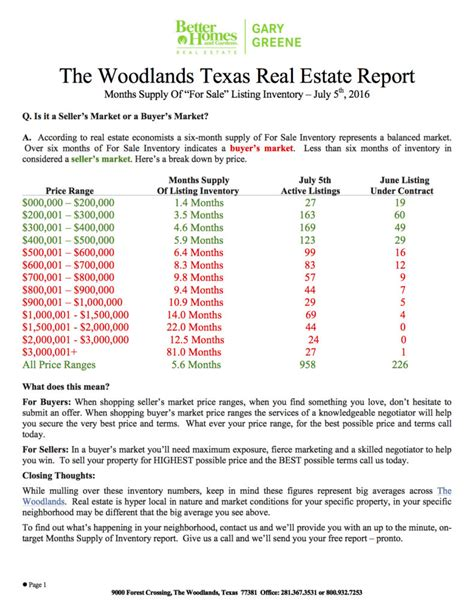 the woodlands home sales report july 2016