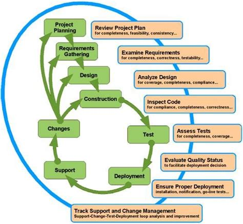 design management activities quality assurance activities should follow every stage in