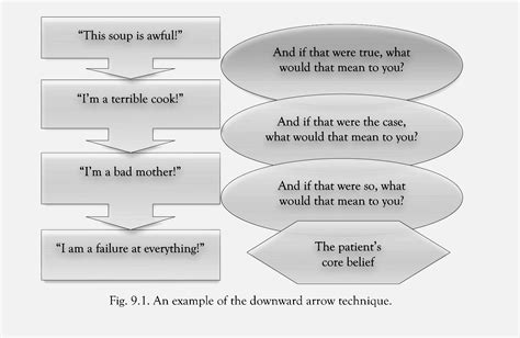 Schema Therapy Worksheets by Downward Arrow Technique Worksheet Search