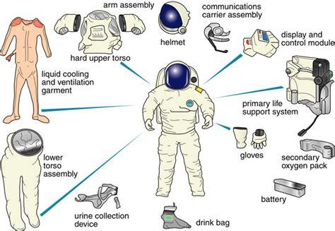 Astronaut Suit Diagram