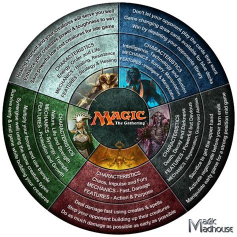 magic color wheel 25 best ideas about magic the gathering on