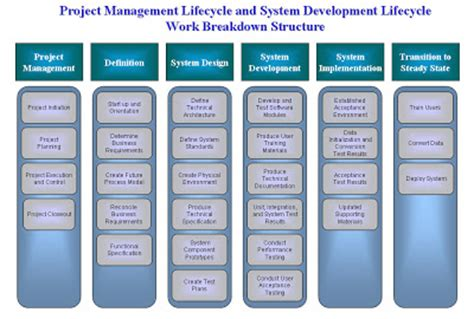life after hockey ebook work breakdown structure wbs exles