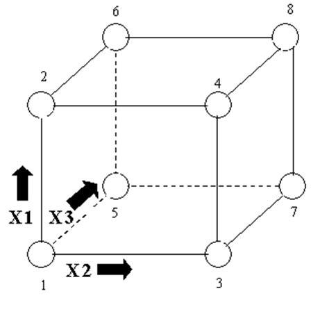 nist experimental design 5 3 3 3 1 two level full factorial designs