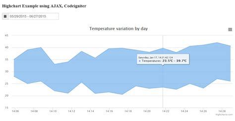 tutorial codeigniter ajax highchart using ajax codeigniter roy tutorials