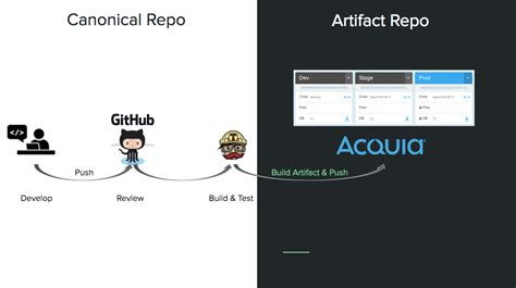 drupal deployment workflow deploying to acquia cloud with blt acquia