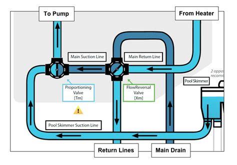Pool Plumbing Diagrams by Pool Plumbing Palmer Flowreversal Module Edward G Palmer