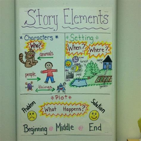 story elements themes elemental clipart story map pencil and in color