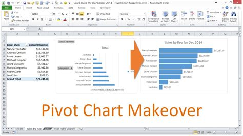 format report pivot table excel 2007 pivot chart formatting makeover in excel 2010 youtube