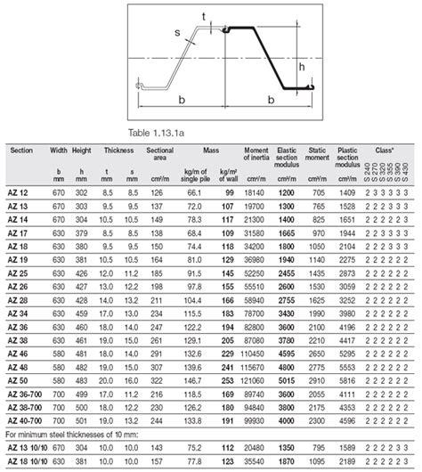 steel section properties sheet pile az12 az 12 az13 az 13 az14 az 14 az17 az 17