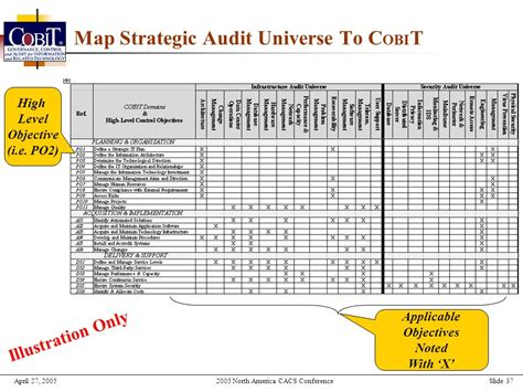 2005 North America Cacs Conference Las Vegas Nevada Ppt Download It Audit Universe Template