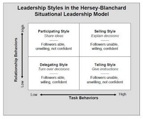servant leadership roadmap master the 12 competencies of management success with leadership qualities and interpersonal skills clinical mind leadership development series volume 2 books hersey blanchard situational leadership model leadership