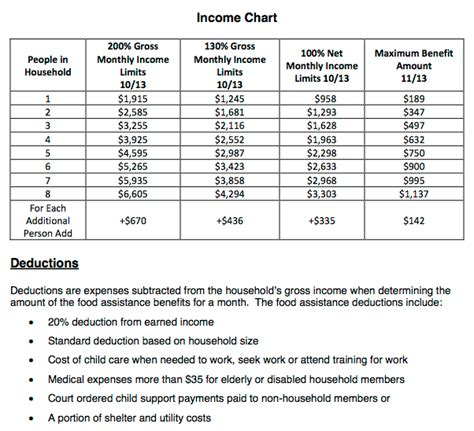 food stamps eligibility chart