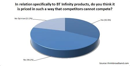 bt infinity sales number more than 50 think ofcom should regulate bt infinity