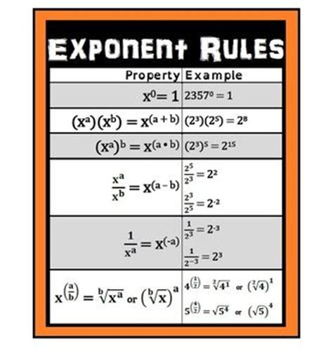 printable exponent games exponent rules poster anchor charts charts and classroom