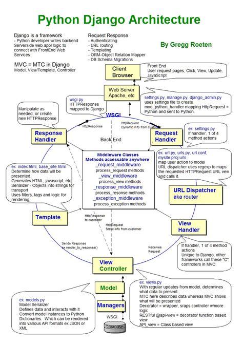 django tutorial models py roeten projects