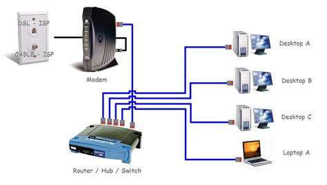 wireless home network setup images
