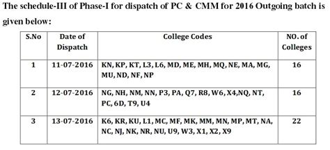 Jntuk Mba 3 Sem Results 2016 by Jntu Kakinada Dispatched Pc Cmm For All The 2016