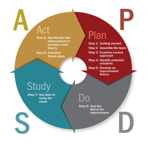 plan do check act template plan do study act model for improvement pictures to pin on