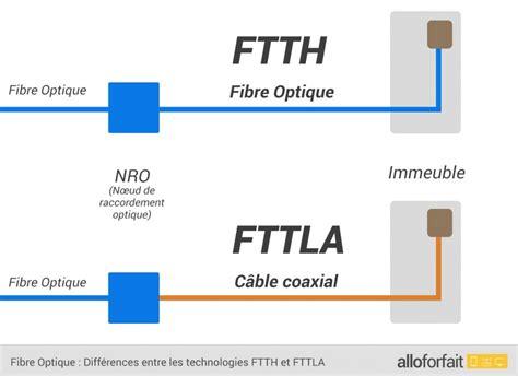 comparatif fibre ftth fttb et couverture des op 233 rateurs