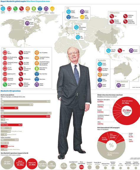 what company owns rupert murdoch and the bskyb takeover how powerful will