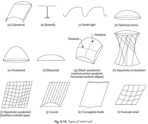 Roof Types Types Of Roofing Roof Pictures To Pin On Pinsdaddy