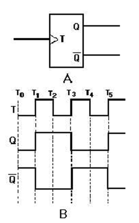 timing diagram for t flip flop d flip flop