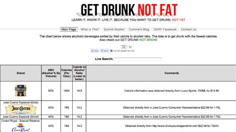o douls carbohydrates drink this not that find the lowest calorie alcoholic