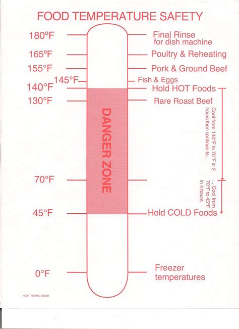 food safety template temperature chart template food safety temperature log