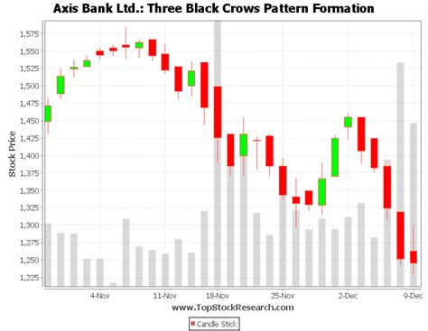 candlestick pattern of axis bank exle of three black crows candlestick pattern axis