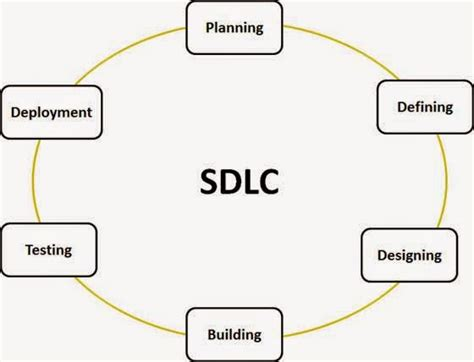 tutorialspoint sdlc istqb dumps exam question papers and answers software